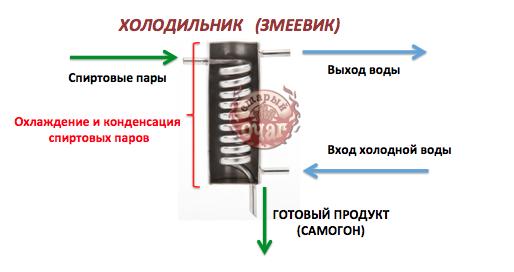 Принцип работы самогонного аппарата: устройство, эксплуатация