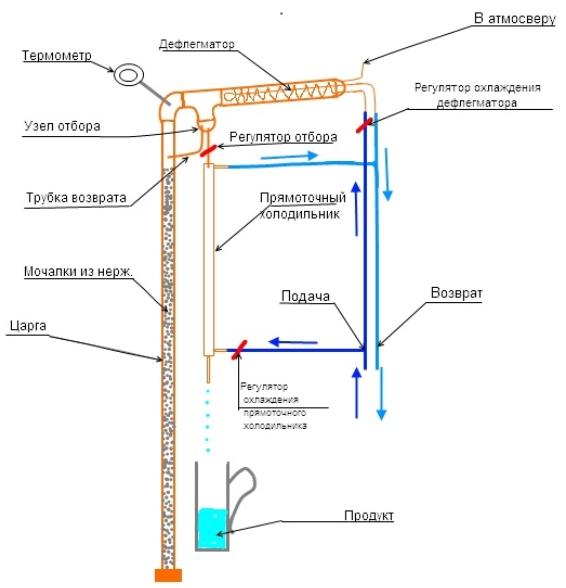 Колонна для самогона: принцип работы при изготовлении ректификата