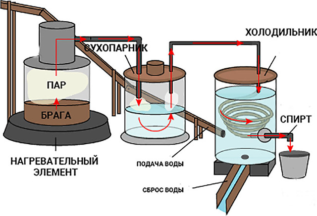 Дистиллятор для самогона: устройство и принцип работы аппарата