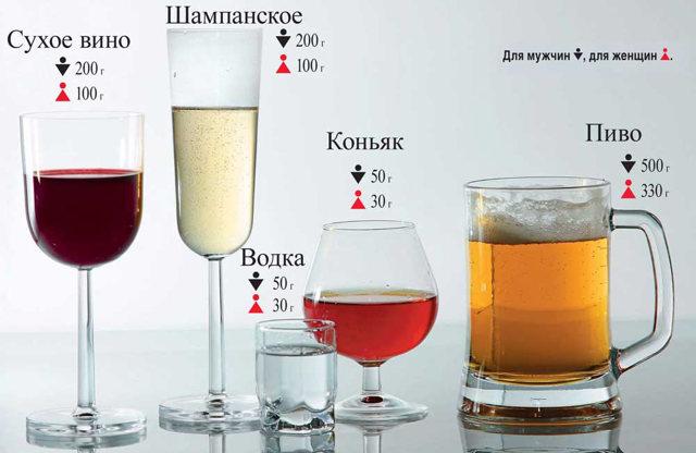 Сколько держится в крови алкоголь и как очистить от него организм?