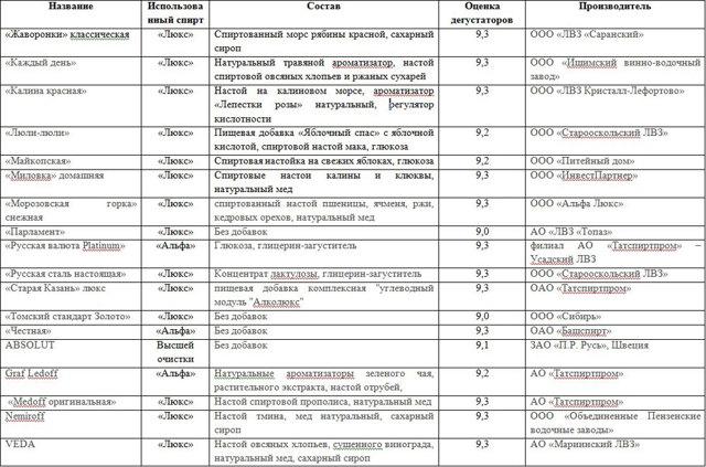 Водка Государев заказ: обзор, характеристики, отзывы, цена, состав