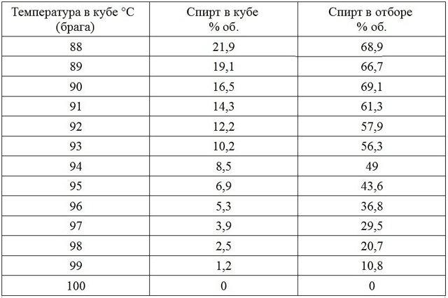 Температура при самогоноварении, как ее контролировать?