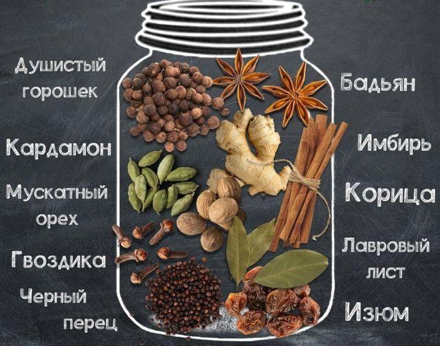 Набор для глинтвейна: правила приготовления и основные рецепты