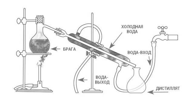 Как сделать самогонный аппарат собственными силами?