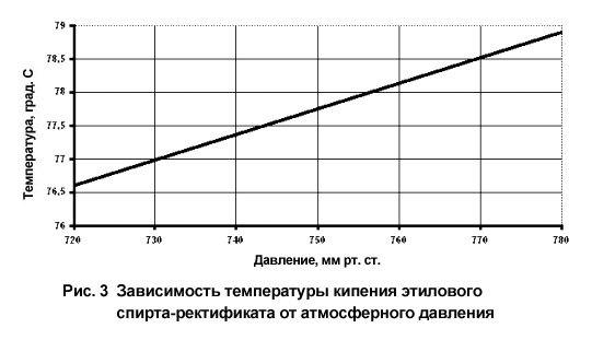 Температура кипения спирта, перегонка, процесс испарения