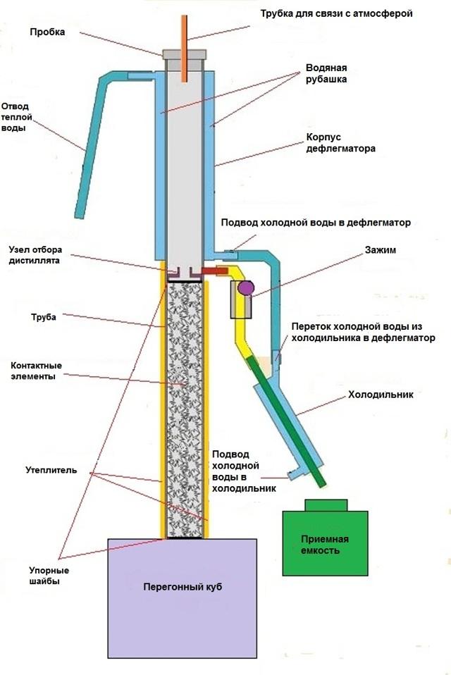Ректификационная колонна своими руками: порядок изготовления