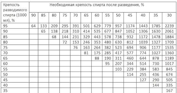 Как разбавить самогон: таблица и формула разведения