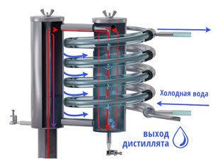 Медный самогонный аппарат: преимущества и способы очистки