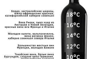 Сколько градусов в вине: крепление домашнего вина