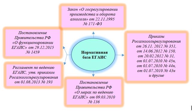 Цели и задачи системы ЕГАИС в Российской Федерации