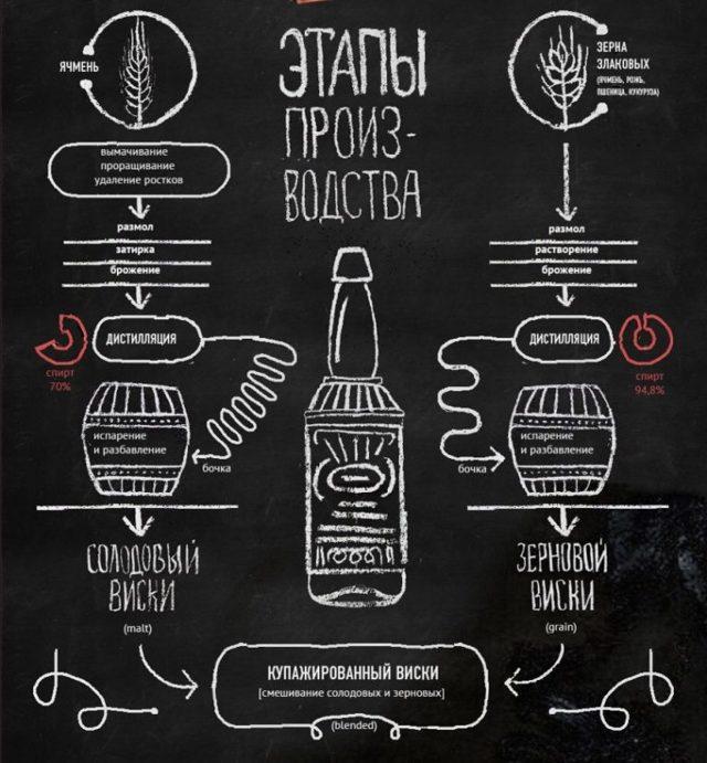 Виски в домашних условиях лучшие рецепты приготовления