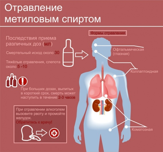 Как отличить метиловый спирт от этилового: несколько способов