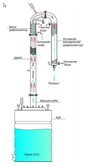 Непрерывная бражная колонна или хороший самогонный аппарат