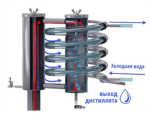 Барботер для самогонного аппарата: описание и принцип работы